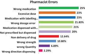 Pharmacist Errors